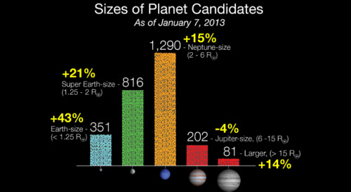 "thesciencellama:  NASA's Kepler Discovers 461 New Planet Candidates As of January 7, 2013 Kepler has discovered 2,740 potential planets orbiting 2,036 stars and among the 461 new discoveries, 4 of them are less than twice the size of Earth and orbit their sun's habitable zone.    ""The large number of multi-candidate systems being found by Kepler implies that a substantial fraction of exoplanets reside in flat multi-planet systems,"" said Jack Lissauer, planetary scientist at NASA's Ames Research Center in Moffett Field, Calif. ""This is consistent with what we know about our own planetary neighborhood.""     Kepler discovers these candidates by measuring the brightness of the Sun as a planet passes by it or transits the star causing it to dim slightly. These candidates need additional, follow up, observations to be confirmed as planets. At the beginning of 2012, there were 33 candidates that were confirmed as planets, now there are 105.    ""The analysis of increasingly longer time periods of Kepler data uncovers smaller planets in longer period orbits— orbital periods similar to Earth's,"" said Steve Howell, Kepler mission project scientist at Ames. ""It is no longer a question of will we find a true Earth analogue, but a question of when."""