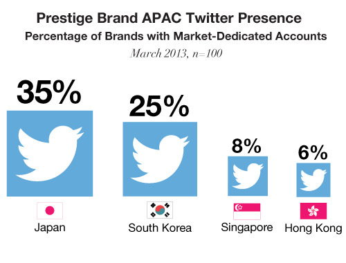 Percentage of luxury brands with dedicated Twitter accounts for APAC-specific markets.