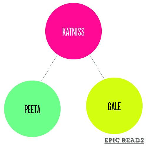 epicreads:  A Brief Study of YA Love Triangles
