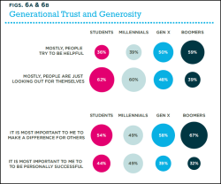 futurejournalismproject:  Views on Generational Trust & Generosity Looks like students and millennials have less faith in people. See more findings on college students' aspirations and expectations over at the Society Pages. For example: students generally have higher demands on the world, and they are more likely than workers to say it is important or essential to have a prestigious career with which they can make an impact, but wealth is less important than prestige or impact. See Net Impact's full report here: What Workers Want in 2012.