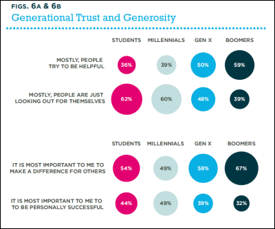 Views on Generational Trust & Generosity Looks like students and millennials have less faith in people. See more findings on college students' aspirations and expectations over at the Society Pages. For example: students generally have higher demands on the world, and they are more likely than workers to say it is important or essential to have a prestigious career with which they can make an impact, but wealth is less important than prestige or impact. See Net Impact's full report here: What Workers Want in 2012.