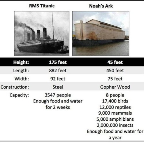 That's what I thought. #atheist #christians #noahsark #titanic #true #sillychristians #science #swagpoints