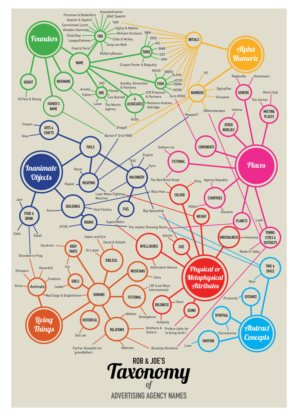 Diagram: Rob & Joe's Taxonomy of Ad Agency Names - Via Rob and Joe's Brain Dumpings