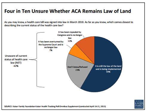 think-progress:  POLL: Over 40% of Americans don't know if Obamacare is still law