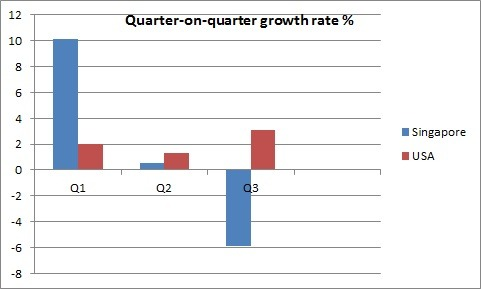 Singapore and US quarter-on-quarter growth rates