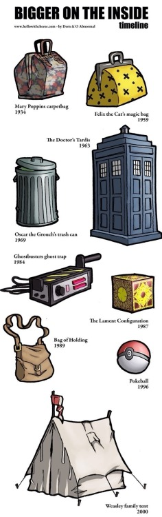 buddyley:  Time Lord technology is everywhere