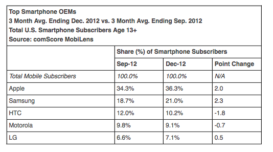 US December Smartphone Share: The Apple-Samdroid Battle Continues