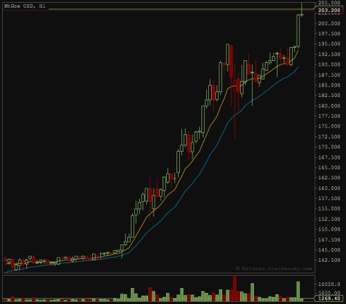 brucesterling:  Bitcoin at 200USD, no apparent end in sight. You know what's cooler than a billion dollars?  Two billion dollars.