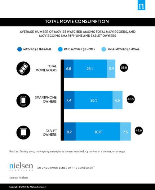 thenextweb:  (via Nielsen: In 2012, US smartphone and tablet owners attended 9% and 20% more movies, respectively - The Next Web)