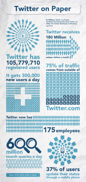 INFOGRAPHIC: Twitter On PaperView Post