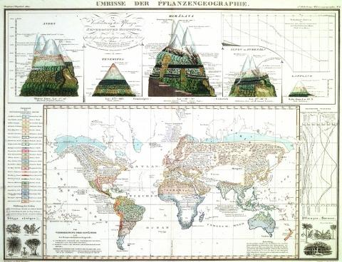 Alexander von Humboldt, Tableaux de la Nature, 1851