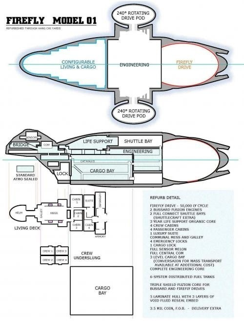iamabadcitizen:  Serenity ship plans