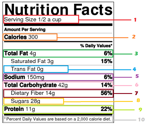 10 things to check on the nutrition label. 1. First thing to check should be the serving size. A lot of people go straight to calories but that's not any good if your serving is a teaspoon. 2. Now that you know how big the portion is, check if the calories are relevant.  3. If you're on a diet, this is what you're targeting. Check how much fat you're putting into your body. Anything more than 5 should be avoided if you're looking to lose weight. 4. Trans fat are the enemy of any body, diet or not. These fats do not get burned off. They stay stored and accumulate, eventually blocking your arteries. You can find many food items with 0 grams but you'll occasionally have to settle to 0.1 or 0.2. Anything higher than that should be left on the shelf. 5. Sodium is your salt intake. Salt will retain your water instead of letting it flush out of your system. The lower the number, the better. 6. Carbs are the first to burn up. If you're looking to trim down, you'll want to keep that number low so you can target burning your fat. 7. Fiber is good to flush your system but it's easy to overdo your intake since it's found in so many different foods. Don't put all your fiber in the same meal. 8. Any diet knows that sugar doesn't help losing weight. Keep that number low. 9. Protein is the second thing to be burned up. However, it's important to keep protein coming into your body with every meal. Just don't overdue your daily value. 10. It's good to keep an eye on how much calories are considered in calculating the daily values. Someone on a diet will obviously not be consuming 2000 calories so keep a calculator close to do the math depending on your calorie intake on your personal diet.