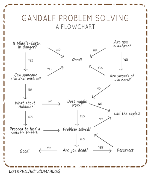 "booksdirect:  ""Gandalf Problem Solving: A Flowchart."""