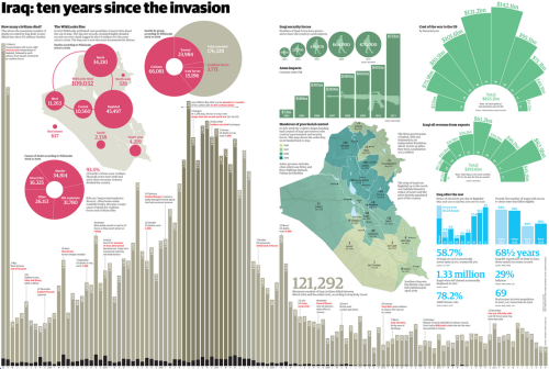 kateoplis: Iraq after the invasion: a decade visualized | Guardian senseless, grotesque