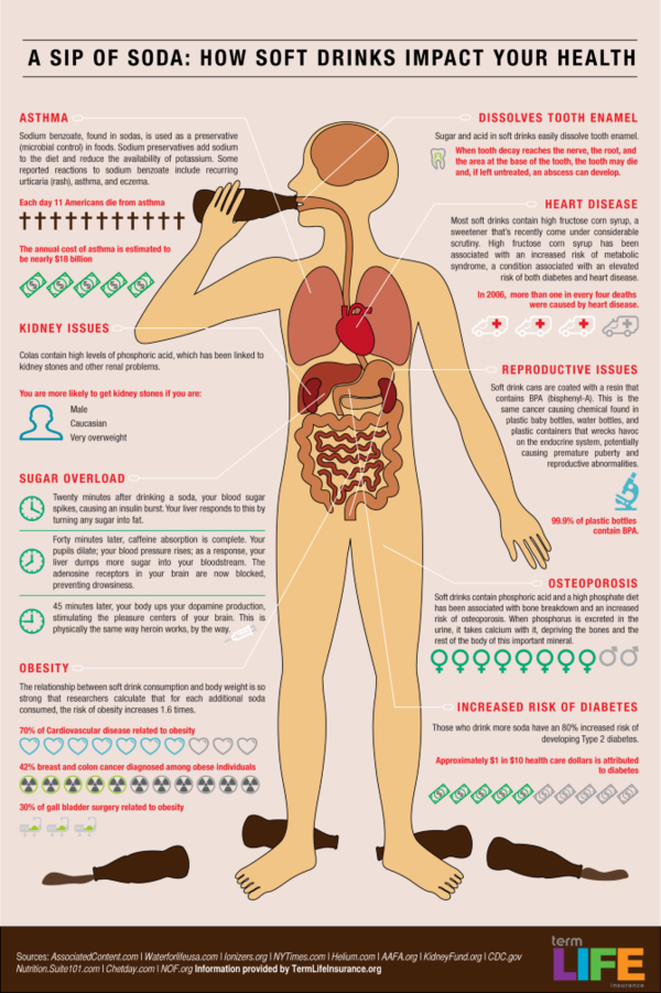 How Soft Drinks Impacts Our Health