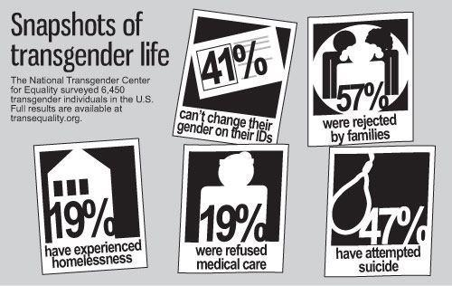 boxersandbinders:  These are statistics.They are shocking, but we don't know who the real people behind these numbers are.  As important as it is for these numbers to be known, so that change can be implemented, it is also important to remember the humans behind the numbers.  My name is Anthony. I am a transgender man and I REFUSE to be just another statistic!
