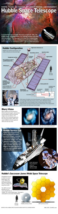 cozydark:  How the Hubble Space Telescope Works Launched from space shuttle Discovery on April 24, 1990,  the Hubble Space Telescope orbits at an altitude of about 350 miles (560 kilometers). The telescope is 43.5 feet (13.2 meters) long, weighs 24,500 pounds (11,110 kilograms) and cost $2.5 billion. Hubble's six cameras and sensors  see visible, infrared and ultraviolet light. At the heart of Hubble is its 8-foot-diameter (2.4 meters) primary mirror. The Hubble telescope is named after the famed late astronomer Edwin Hubble, who has been lauded as the father of modern cosmology and determined the rate of the expansion of the universe….  read more at http://www.space.com/20765-hubble-space-telescope-infographic.html