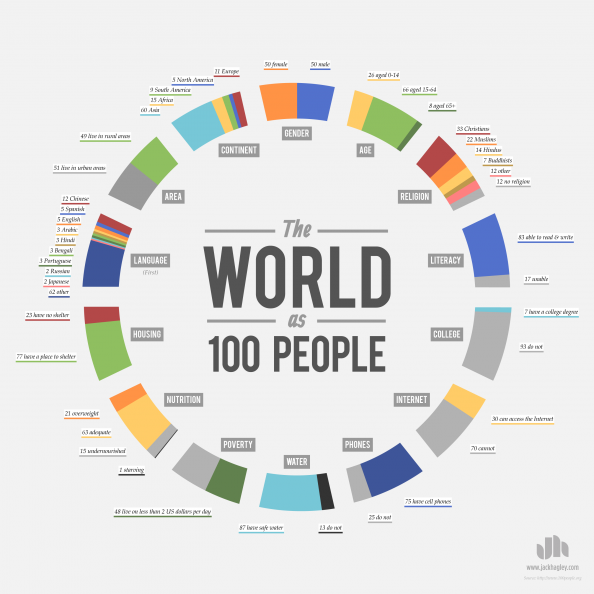 jtotheizzoe:  The World as 100 People: Equally interesting and shocking. (via Visual.ly)  This is incredibly interesting