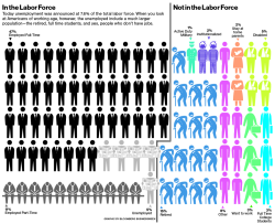 Who Works and Who Doesn't: The Labor Force by the Numbers by Bloomberg Businessweek