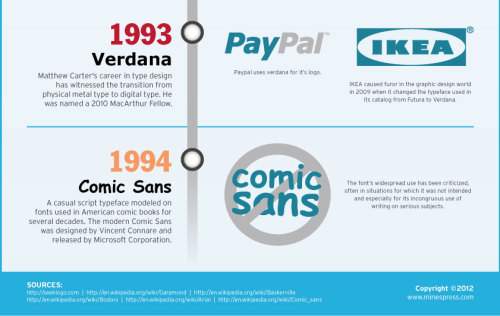 betype:  Timeline of 10 Famous Fonts