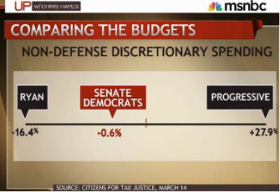 Comparing the Budgets: Chris Hayes compared the three budget plans we've seen so far this year: Paul Ryan's monstrosity that guts women's health programs, Murray's (neoliberal) Democratic Senate plan, and the Progressive Caucus' proposal. Percentages projected over ten years. Here's the segment where this graph came from.