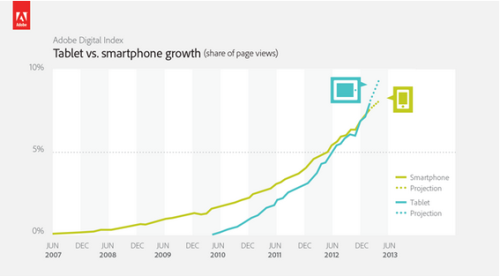 "Tablets now Taking A Greater Global Share of Web Page Views Than Smartphones:    Adobe found that Inter­net users view 70 per cent more pages per visit when brows­ing with a tablet com­pared to a smartphone — so tablet users are doing more leisurely (and presumably leisure time) browsing.  Even more evidence that ""PCs are going to be like trucks."""