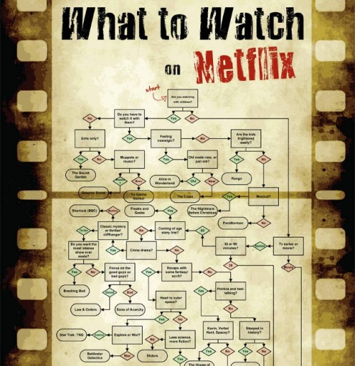 laughingsquid:  A Flowchart For Deciding What to Watch on Netflix