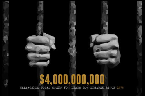 Keeping prisoners on death row in California is really, really expensive for taxpayers.