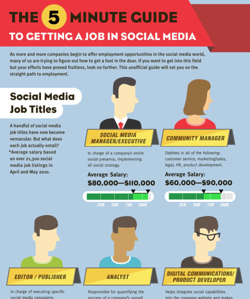 Interested in a social media career? This is an old article, but still find it extremely relevant. This infographic explains the types of social media positions and what each role means. As well as what you can expect companies to be looking for in a day-to-day situation. It also walks you through how to snatch up one of these positions for yourself. I recommend giving it a look!