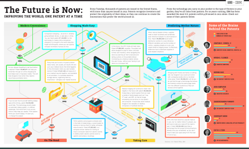good:   Infographic: Improving the World, One Patent at a Time- GOOD Partnerships and FFunction contributed in Technology, Innovation and Infographics This content was produced by GOOD with support of IBM Every Tuesday, thousands of patents are issued in the United States, with more than 250,000 issued in 2012. Patents recognize inventors and protect the originality of their ideas, so they can continue to create the innovations that power the world around us. From the technology you carry in your pocket to the type of flowers in your garden, they've all come from patents. For 20 years running, IBM has been awarded the most U.S. patents with 6,478 issued in 2013 alone. Check out some of their patents in the infographic above. — Also: Check out IBM's tumblr, IBMblr. We're big fans.