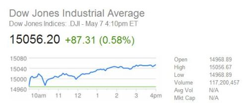 odinsblog:  kileyrae:  NPR: Dow Jones Closes Above 15,000   Goddammit President Obama! You're the worst Socialist-Marxist-Fascist-anti-business president ever! What next, Mr. Obama? What next??? Lower unemployment?!? Even more jobs?? I suppose you won't be happy until we're all living longer, healthier lives & able to afford health insurance!1!! How will Amercia ever survive your tyrannical rule???