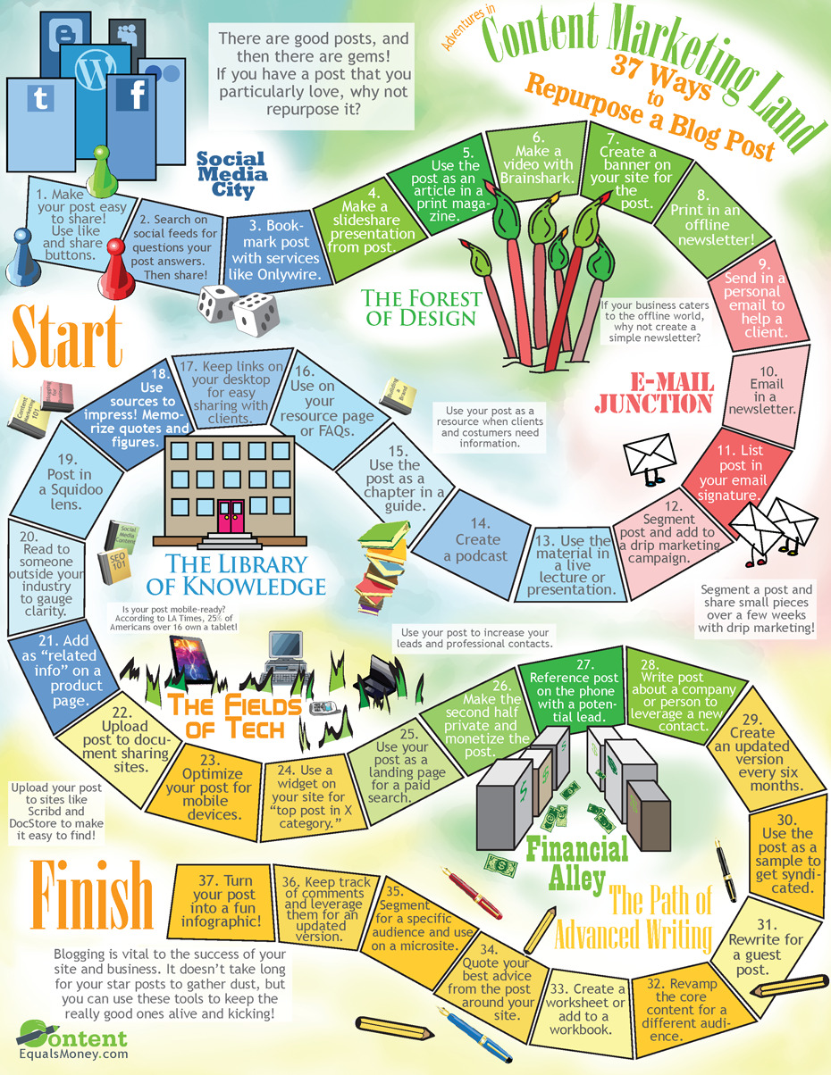 leetucksing:   infographicjournal:  37 Ways to Repurpose a Blog Post  Why I love #tumblr repost feature.