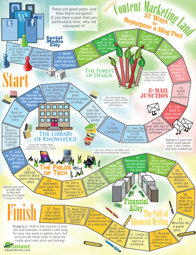 infographicjournal:  37 Ways to Repurpose a Blog Post