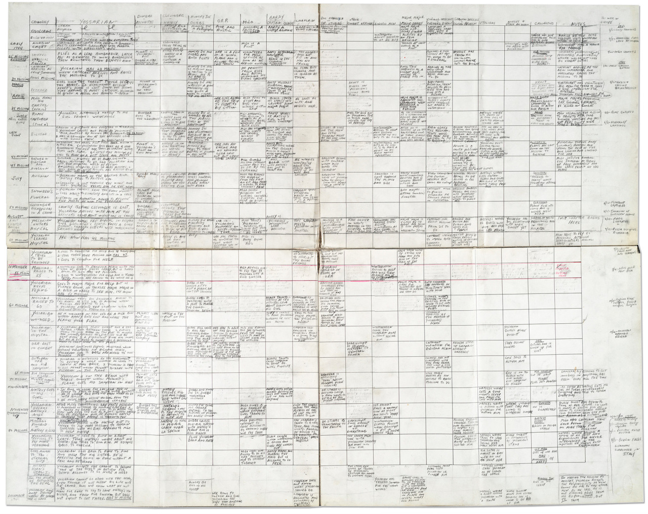 flavorpill:  Joseph Heller's chart outline for Catch-22. Check out the full gallery of Famous Authors' Handwritten Outlines.