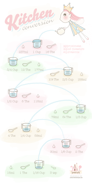 scissorsandthread:  Liquid Measure Equivalents | Sweetopia Print out this pretty little equivalent chart and keep it in your kitchen for those times you are stuck trying to work out how many teaspoons are in a tablespoon when you can't find that one spoon… which seems to happen to me a lot!  Useful.