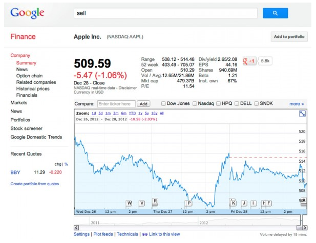 "In case you missed it this long weekend - do a search on Google Finance for the word ""sell,"" and Google returns the stock chart for Apple. Why? Some thought Google had rigged this as an ""Easter Egg"" or joke. However, Google says this isn't so."