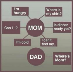 collegehumor:  Accurate Web Chart What You Say to Your Mom Vs. Dad Wait, when was Mother's Day? Shit!