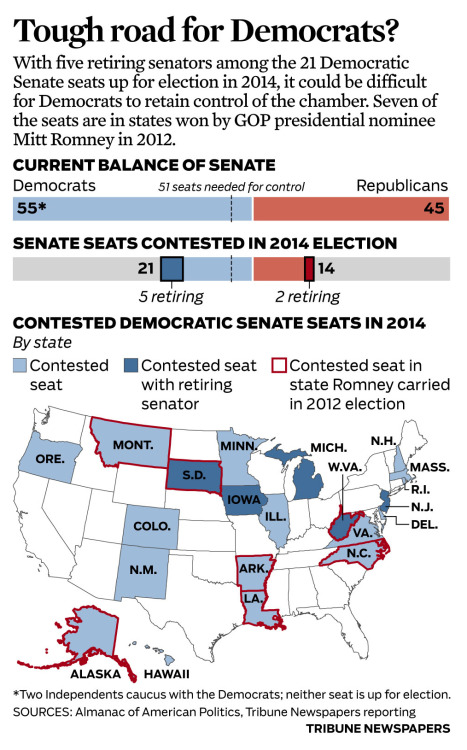 Map: Contested Democratic Senate seats in 2014 With five retiring senators among the 21 Democratic Senate seats up for election in 2014, it could be difficult for Democrats to retain control of the chamber.