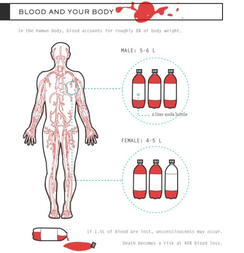 xodiaq:  ifbuteverythought:  amandaonwriting: Bloodstain Pattern Analysis (BPA) - Resource for Crime Writers SOURCE  THIS