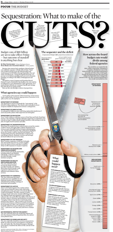 tribanimals:  Breaking down the cuts: Tribune graphic explaining sequestration. More trib coverage here.