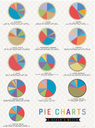 Happy National Pie Day. Have a big slice of our Pie Charts.