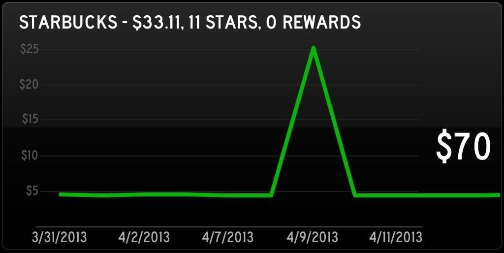 status-board-widgets:  Track your Starbucks Card balance and rewards on your Status Board by Jake Bilbrey / @JakeBilbrey.  Heyyyyyy!