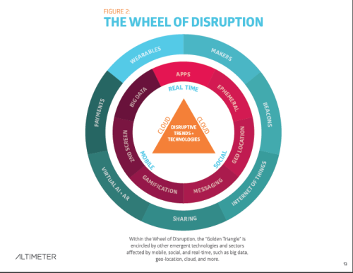 Digital disruption is forcing businesses to change how business is done Brian Solis of the Altimeter Group released a report on the state of digital disruption. In it he references what Fred Wilson calls theGolden Triangle of Disruption. The confluence of (1) real-time, (2) social media and (3) mobile technology (via VentureBeat)