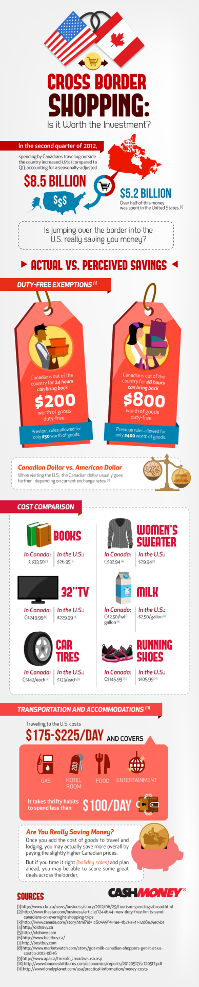 Cross Border (Canada & USA) shopping infographic made by cashmoney.