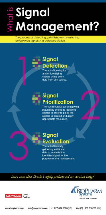 Learn more about signal management, the process of detecting, prioritizing and evaluating determined signals in a data population. This infographic also mentions signal detection, signal prioritization, and signal evaluation.