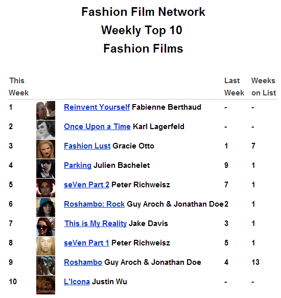 "The new FFN Weekly Top 10 Film Ranking is out. Last week's newcomers have lined up from #4 through #8 leaving only 2 veterans, Westfield's ""Fashion Lust"" and Free People's ""Roshambo"", left on the list. The first of our 3 newcomers is ""Reinvent Yourself"", a short starring Diane Kruger for Jaeger-LeCoultre and coming in at #1. Coming in at #2 is Karl Lagerfeld's ""Once Upon a Time"", a film that goes back in time to the founding of Coco Chanel's first boutique. Lastly, coming in at #10, is a celebration of Salvatore Ferragamo's Vara pump directed by Justin Wu. Congrats to all…………………https://www.facebook.com/FashionFilmNetwork/app_524223357596536"