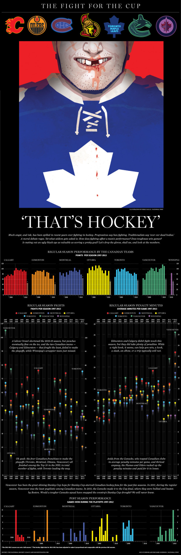 nationalpostsports:  Infographic: The fight for the Stanley CupMuch angst, and ink, has been spilled in recent years over fighting in hockey. Progressives say ban fighting. Traditionalists say 'over our dead bodies.' A moral debate rages. Yet what seldom gets asked is: How does fighting affect a team's performance? Does toughness win games? Is meting out an ugly black eye as valuable as scoring a pretty goal? Let's drop the gloves, shall we, and look at the numbers. (Illustration by Mike Faille)