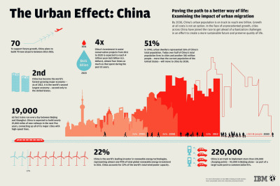 The Urban Effect: China