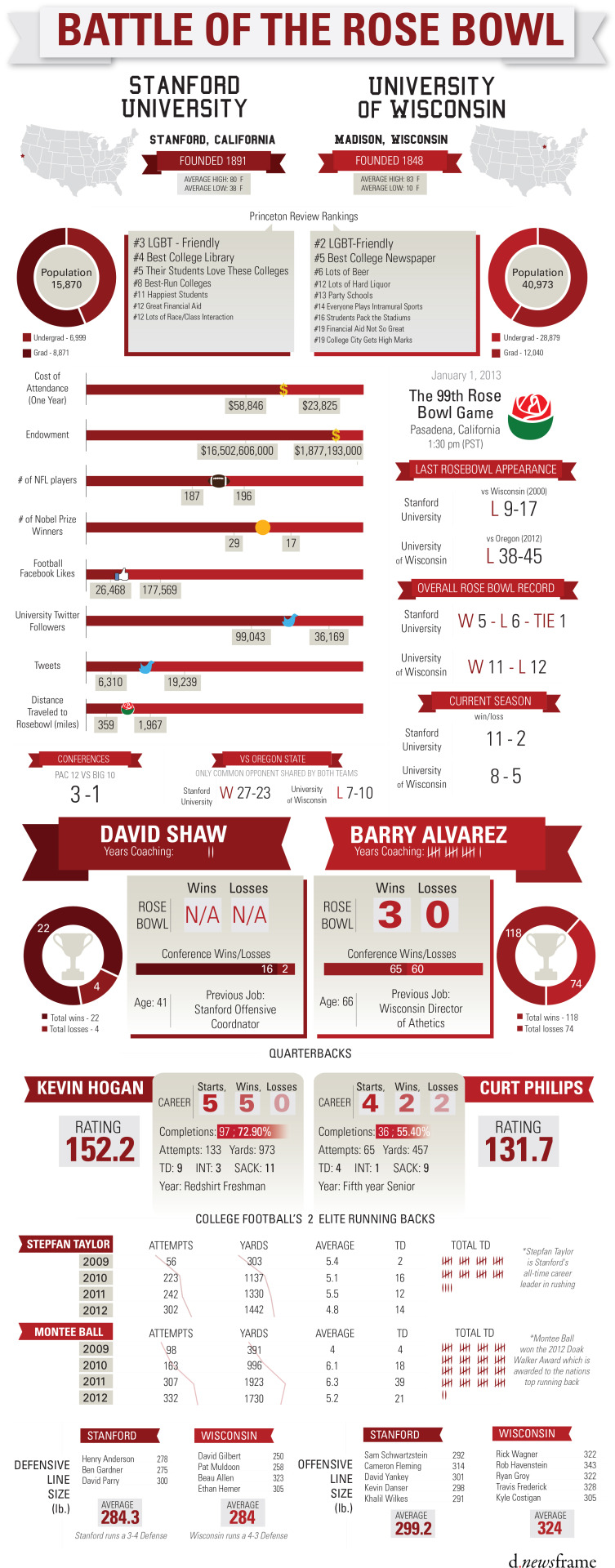 dnewsframe:  Ready for the Rose Bowl?! Check out our comparison between the two schools. This infographic can also be seen at San Jose Mercury News.  d.newsframe is currently recruiting graphic artists and visual designers to join their team for future infographics. If interested, send an email to lindsey@dnewsframe.com.   SO EXCITED FOR TOMORROW.
